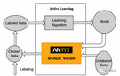 經緯恒潤-Ansys SCADE Vision-感知算法魯棒性分析測試工具-研發工具
