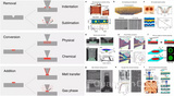 扫描热探针刻写技术-综述