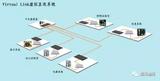 试验室远程虚拟互联系统