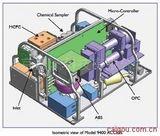 ACCESS微型多功能氣溶膠測量系統