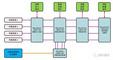 ARINC664 总线测试系统