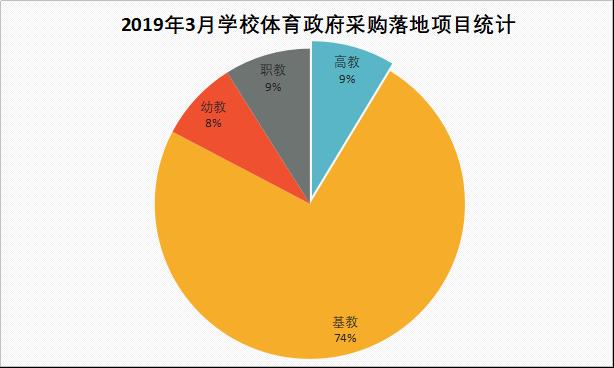 2019年3月學校體育裝備政府采購需求分析