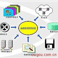 媒体资产管理系统