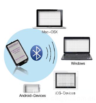 Multi-ECG多通道心电监测系统