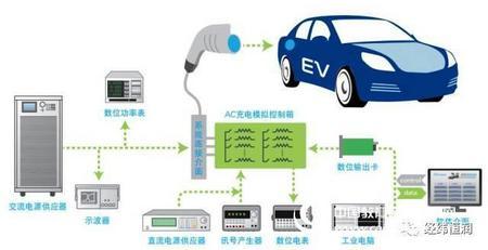 新能源汽车电力电子测试解决方案