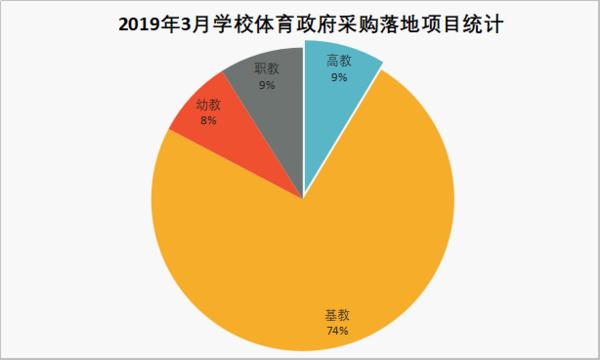 2019年3月学校体育装备政府采购需求分析