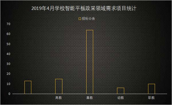 4月交互式智能平板采購分析 大尺寸顯示設備已成市場趨勢
