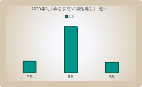 2020年3月学校录播落地项目 基教领域遥遥领先