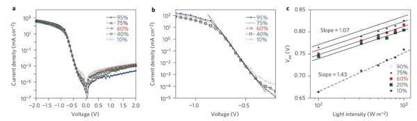 【客戶案例精選】高效率和光電壓的單結聚合物太陽能電池