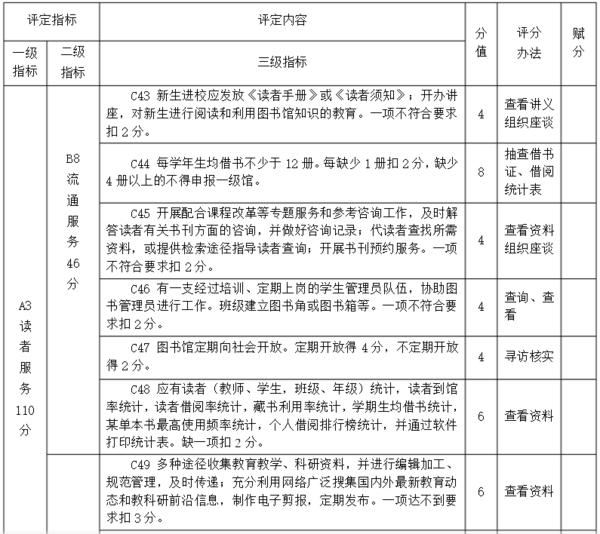 江西省中学一级图书馆评定细则