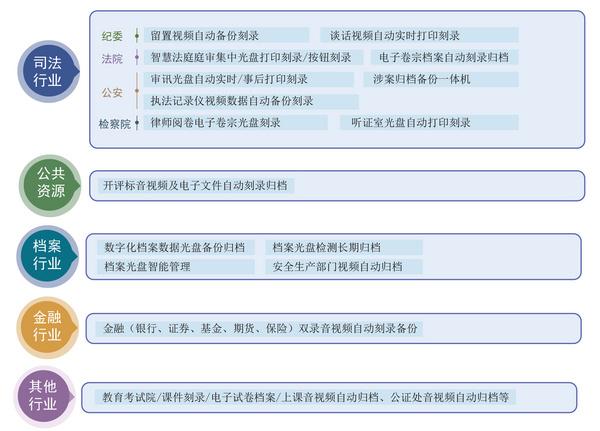 派美雅发布监控视频归档管理平台解决方案