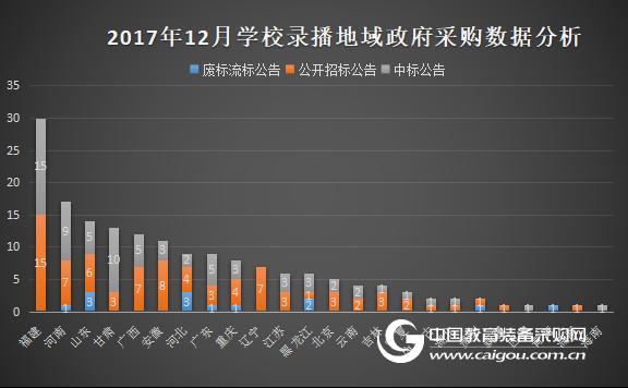 12月份学校录播系统采购 中标率上升