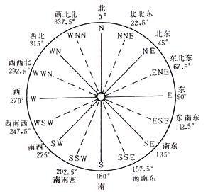 九州晟欣解答什么是风向