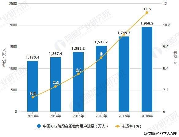 2018年中国智慧教育行业市场现状及发展趋势分析
