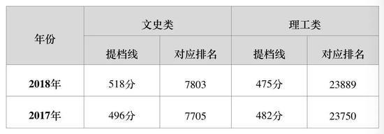 北京联合大学实施完全学分制 新增三个本科专业