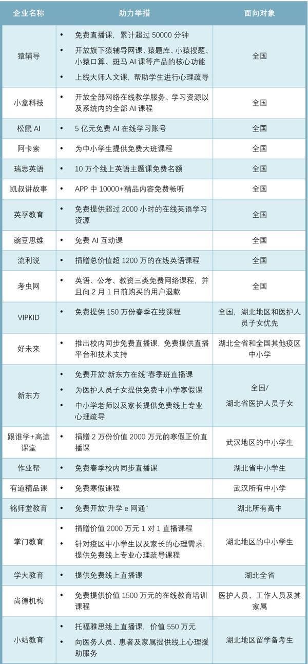 上亿元保障网课,提供武汉5000就业岗位……2020年猿辅导这样践行社会责任