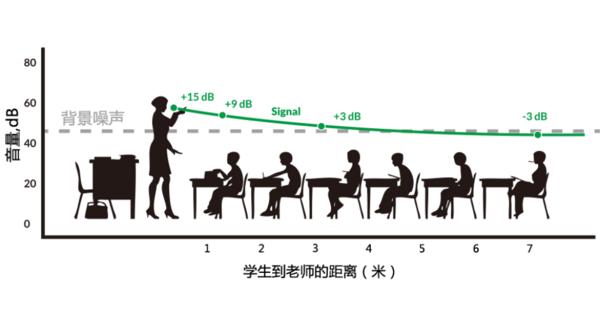 论教室声环境对学生上课效率的影响