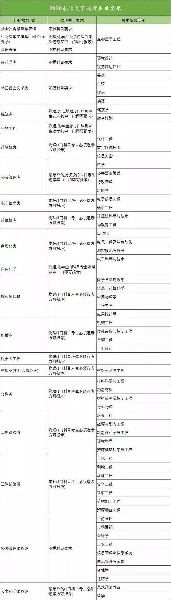 新高考收藏向!18省958高校选科要求大汇总