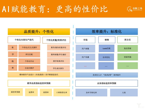 创新工场张丽君:AI+教育、职业教育2019年有望爆发