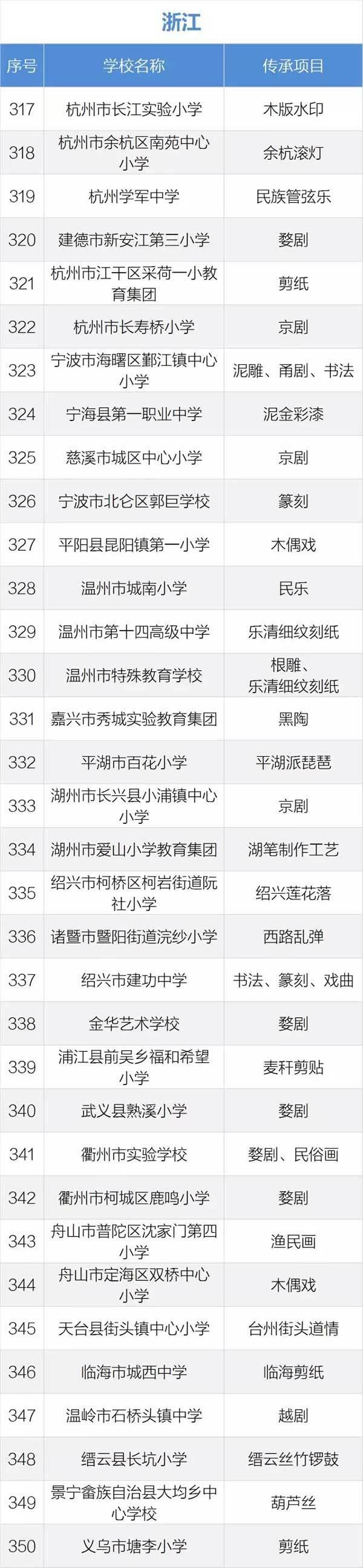 浙江第二批中小学优秀文化艺术传承学校名单