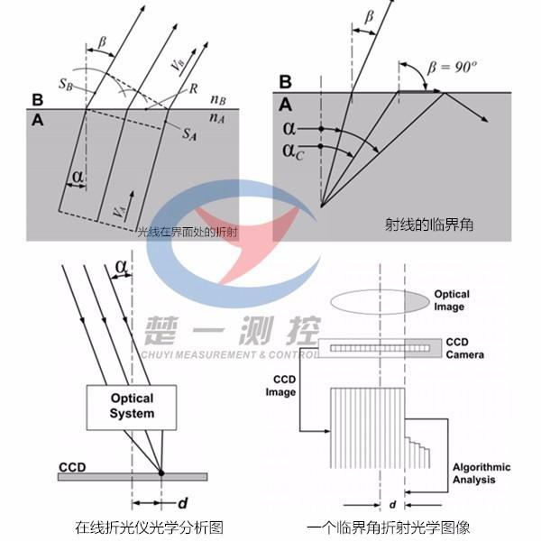 楚一在线折光仪 在线折射计