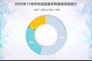 2020年12月学校实验室采购  高教占比高达54%