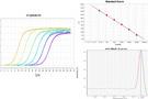 北京方程解析实时荧光定量PCR服务