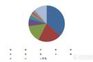 中国气相色谱质谱联用仪市场调研报告