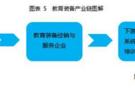 2015~2016年中国教育装备市场分析报告(二)
