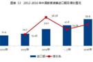 2015~2016年中国教育装备市场分析报告(三)