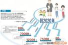 珠海教育发展新规划 将增七万个公办学位