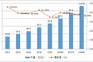 2017年中国一卡通行业市场状况与前景分析