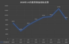 8月北京赛车计划需求锐减 地区采购分布基本不变