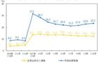 1-10月份仪器仪表制造业利润总额704.1亿元