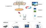 淮安市污染防治綜合監管平臺-排污單位自行監測系統
