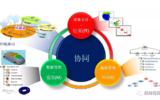 SLM——仿真过程与数据管理平台