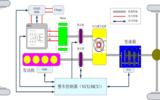 干货 | 新能源汽车整车控制器(VCU\HCU)解决方案