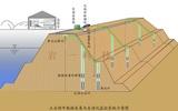 水库大坝安全在线监测