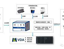 智能駕駛實車測試系統-VDAS