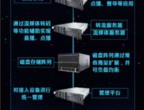 虚拟云桌面系统