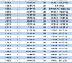 2018中国大学教育学一流专业排行榜