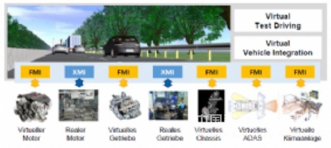 IPG—专注于主动安全的车辆动力学仿真软件