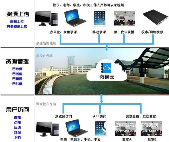 供應視云SYO 錄播、便攜式錄播、全自動錄播企業級專用會場錄播解決方案