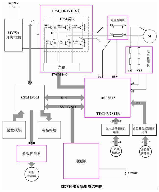 控制对象包括24V直流伺服电机(加减速器)、步进电机、磁粉制动器、光电编码器、角位移传感器,它们都是通过电缆与实验箱主电路板连接的。不同的电机机组组成形式有所不同。直流有刷永磁电动机采用欧姆龙公司的1000线增量式旋转光电编码器,直流无刷电机采用电机内部的霍尔信号传感器,三相步进电机不接测速装置。见下面的机组示意图。