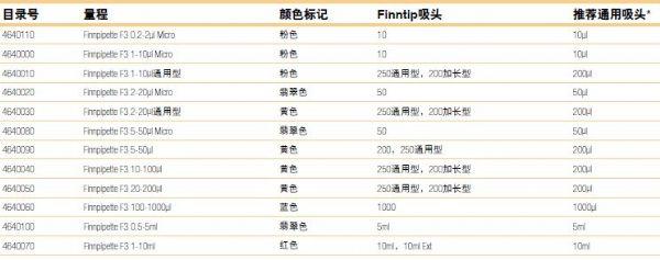 Therom Finnpipette F3固定量程单道移液器4650000 4650010 4650020