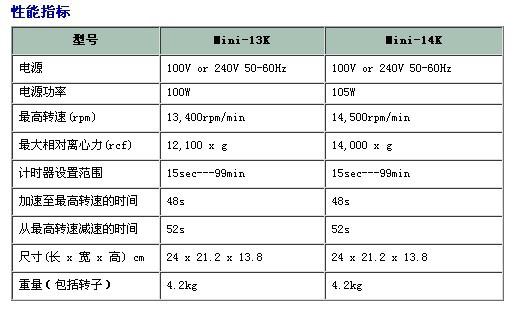 台式高速离心机Mini-13K/Mini-14K