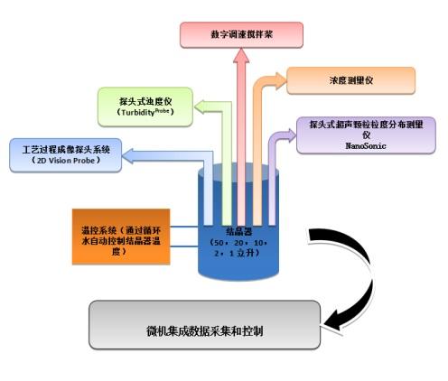 晶格码智能结晶平台