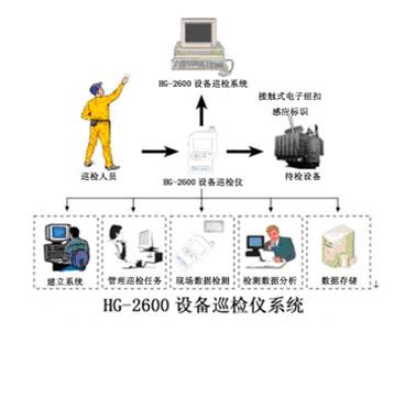 设备巡检仪/网络化设备点检系统