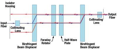 850nm高功率偏振无关光纤隔离器