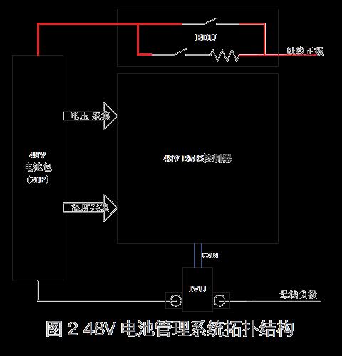 新能源汽车电池管理系统(BMS)